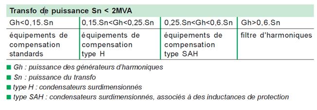 compensation-condensateur