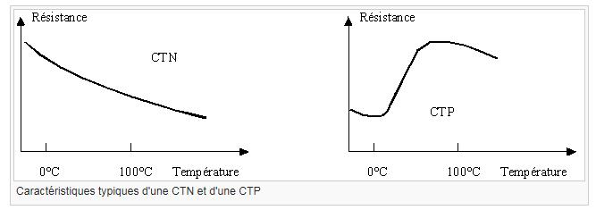 courbes-ctn-ctp
