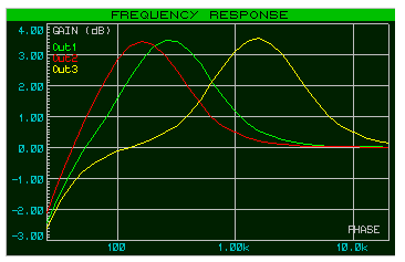 graph-frequences