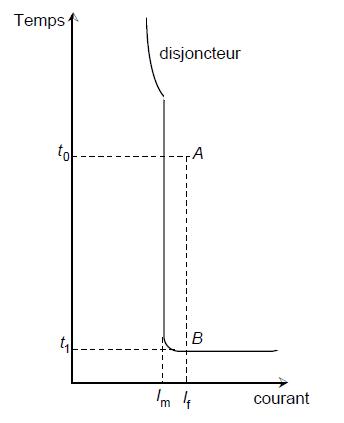 Protection par disjoncteur