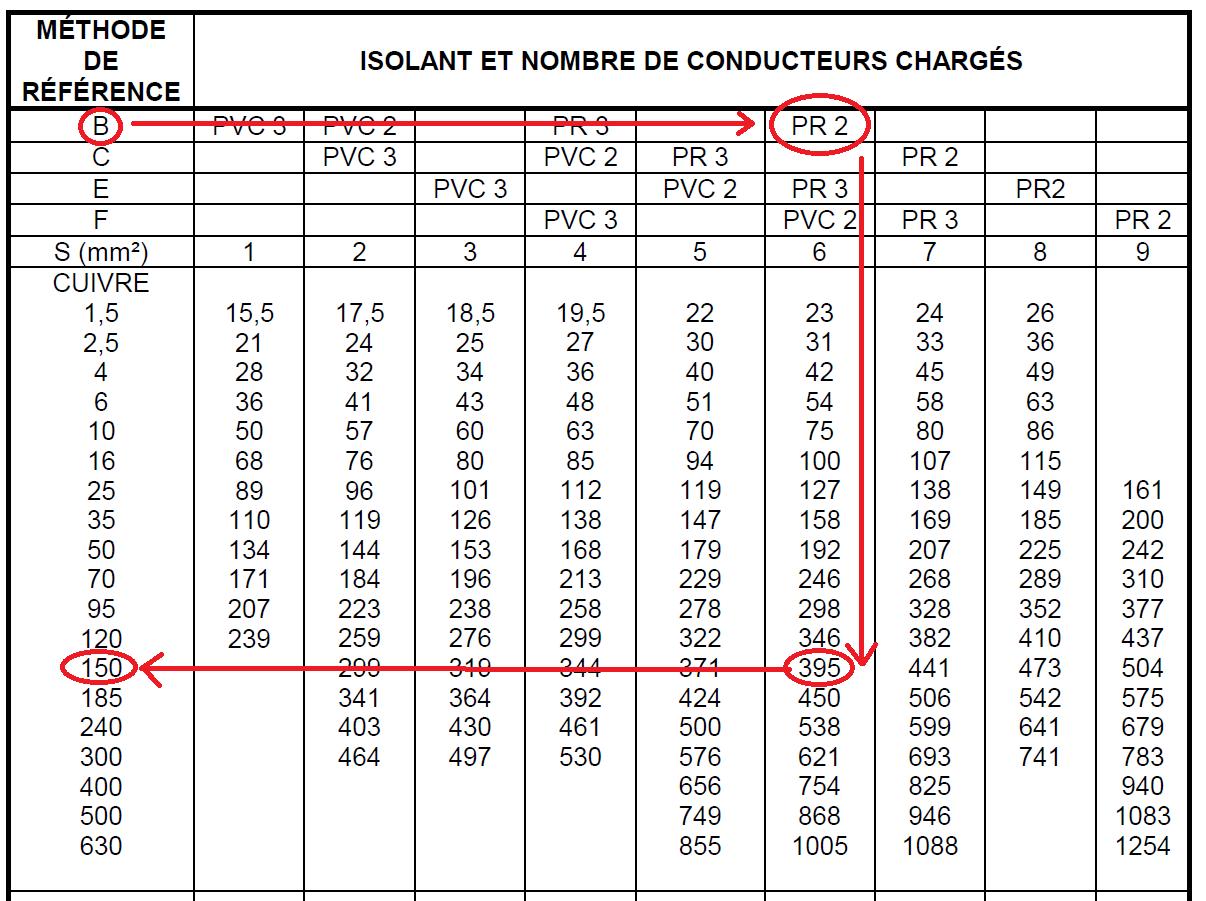 Section de Câble et Fil Électrique: Tableau + Calcul